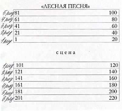 МХАТ имени Чехова - Схема зала - Малая сцена - Лесная песня.